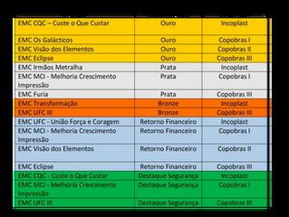 RÉGUA DE AVALIAÇÃO EMC – EQUIPES DE MELHORIA CONTÍNUA