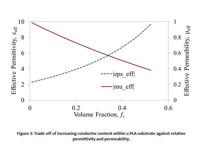 Fig.3: Trade off of increasing conductor content within a PLA substrate against relative permittivity and permeability.