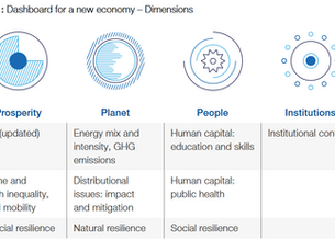 My Takeaway From Davos Agenda 2021  (Free)
