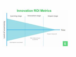 Innovation ROI Metrics ($55)