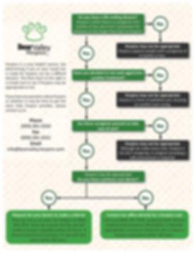 Hospice FAQ Flow Chart.jpg