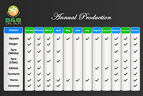 Annual Production