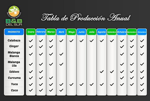 Tabla de Produccion Anual