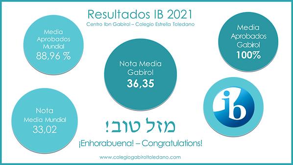resultados IB 2021.png