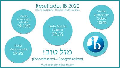 Resultados IB 2020.png
