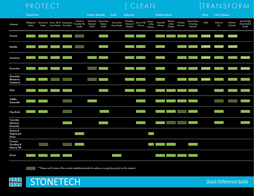 Applicability by material type for the entire STONETECH collection of products
