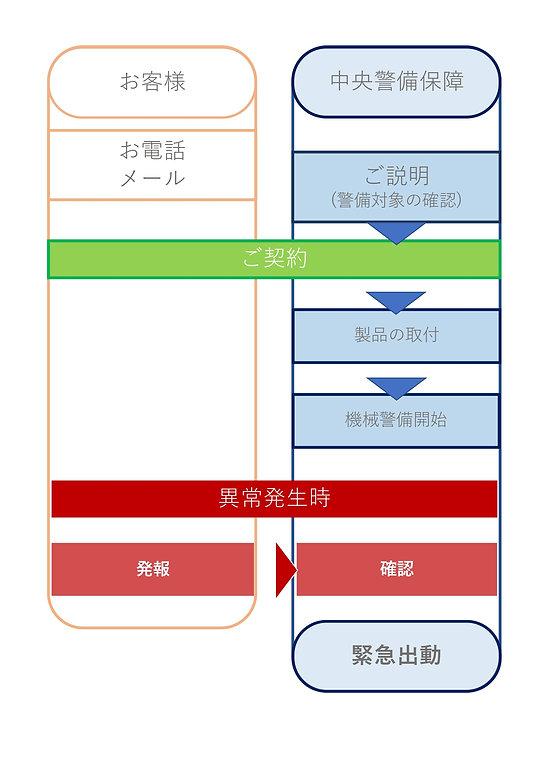中央警備保障契約フロー_page-0001.jpg
