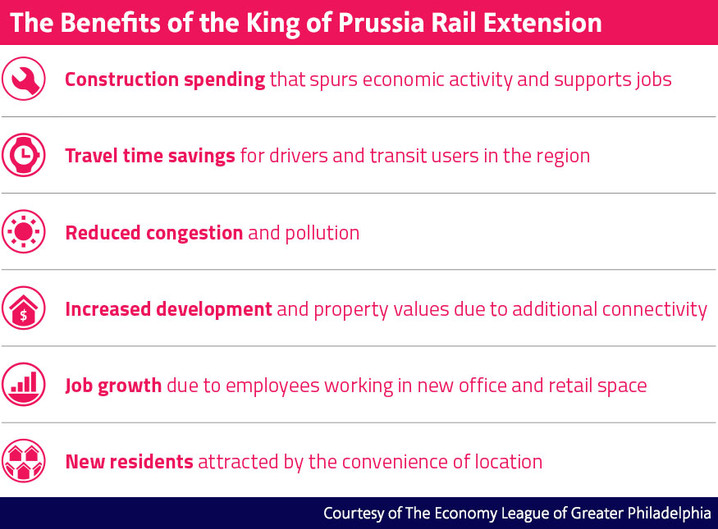 Speaker Spotlight: Economy League report shows transit expansion to King of Prussia would yield econ