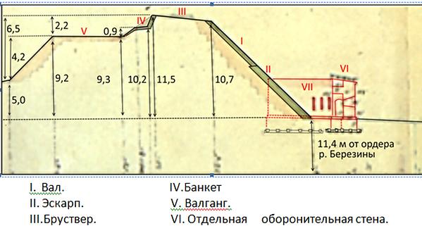Профиль правого фаса 3-го бастиона и гла
