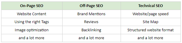 on-page-off-page-technical-seo