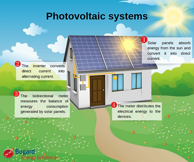 Photovoltaic systems22.png