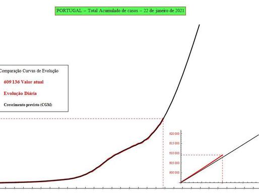 Previsão do número de infectados por SARS-CoV-2 para hoje: 23/01/2021