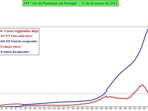 Previsão do número de infectados por SARS-CoV-2 para hoje: 14/01/2021