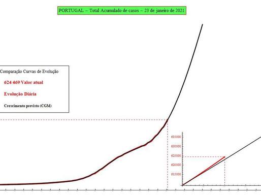 Previsão do número de infectados por SARS-CoV-2 para hoje: 24/01/2021