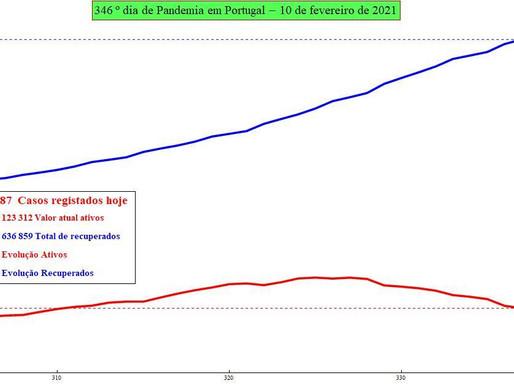 Previsão do número de infectados por SARS-CoV-2 para hoje: 11/01/2021