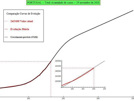 Previsão de número de infectados por SARS-CoV-2 para amanhã: 20/11/2020