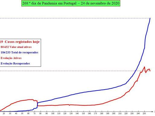 Previsão de número de infectados por SARS-CoV-2 para amanhã: 25/11/2020