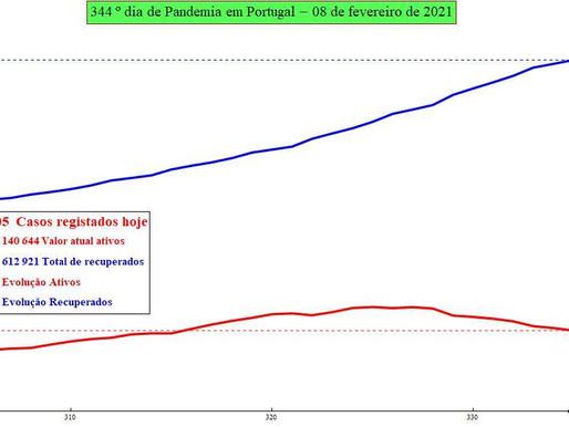 Previsão do número de infectados por SARS-CoV-2 para amanhã: 09/01/2021