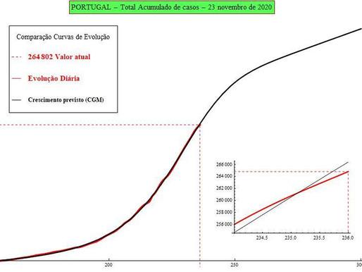 Previsão de número de infectados por SARS-CoV-2 para amanhã: 24/11/2020