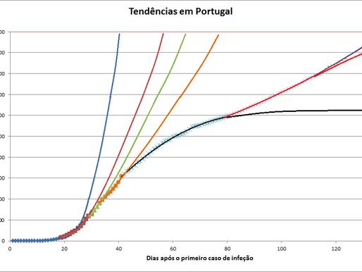 Análise diária da infecção por SARS-CoV-2 em Portugal (5/7/2020)