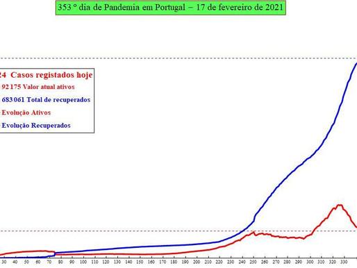 Previsão do número de infectados por SARS-CoV-2 para amanhã: 18/01/2021