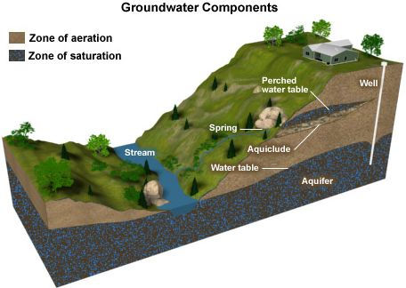 Groundwater Components