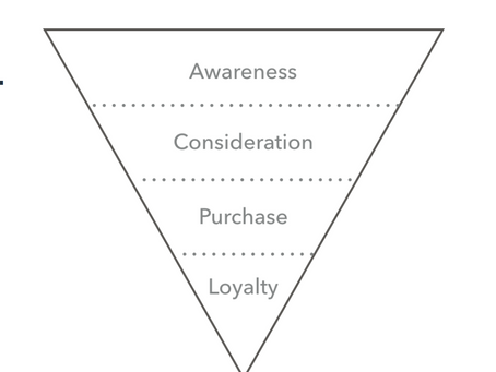 Marketing Sales Funnel Explained