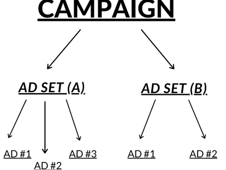 What does an ad campaign look like on Facebook?