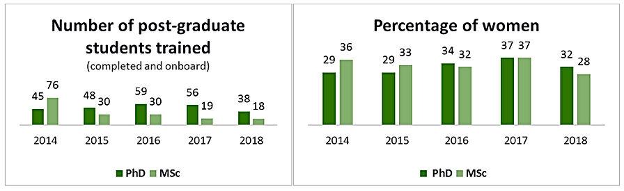 number of post-graduate.jpg