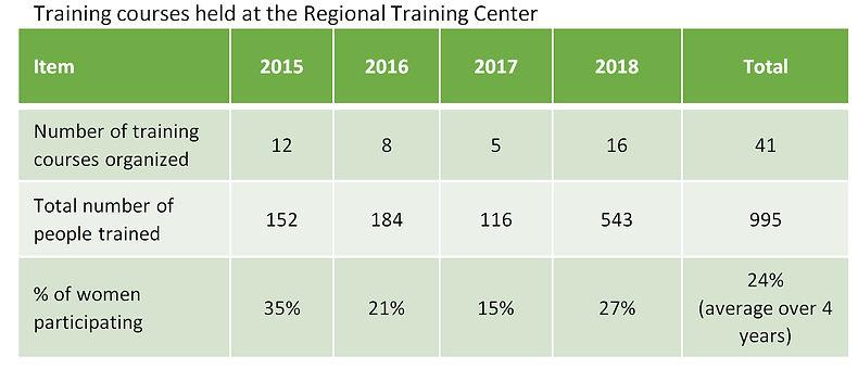 training courses held.jpg