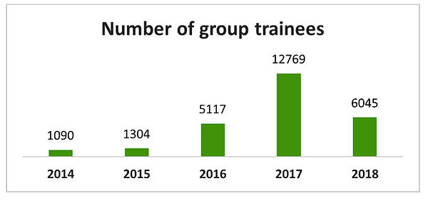 number group trainees.jpg