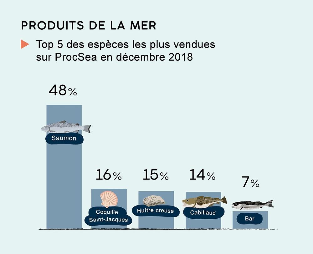 Infographie en barres illustrant les espèces les plus vendues en décembre 2018. Le premier le saumon avec 48% des ventes, puis la coquille saint-jacques, l'huître creuse et le cabillaud autour de 15% et enfin le bar à 7% des ventes.