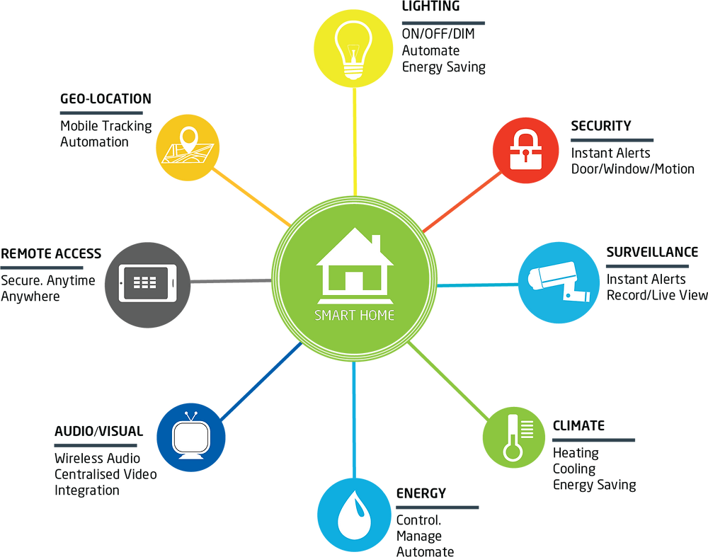 smart home integration infographic mr shopper studio smart living technology integration remote access voice assistant vacation mode home safety home security