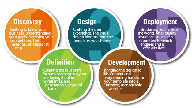 website-design-process (1).png