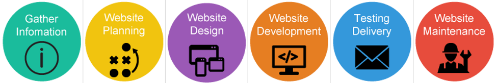 website-design-process-min.png