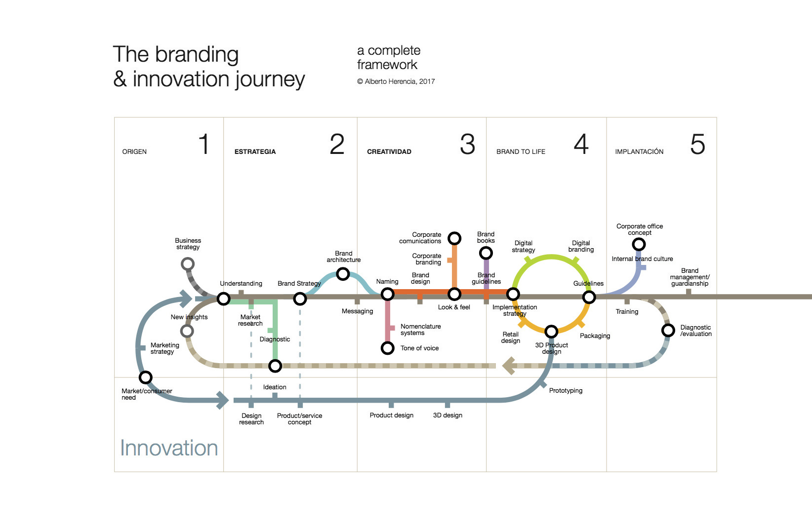 Herencia Branding & Innovation Journey