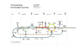 Herencia Branding & Innovation Journey