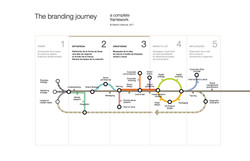 Herencia Branding Journey