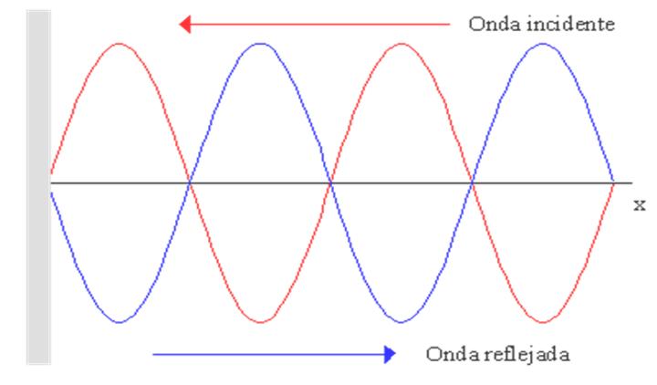 ondas estadionarias estudio de grabacion