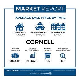 Market Update #03