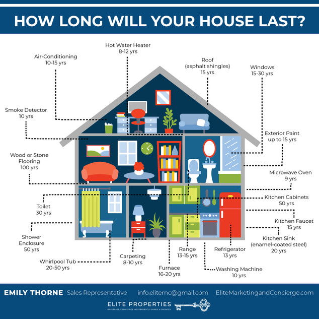 Real Estate/Mortgage Info #02