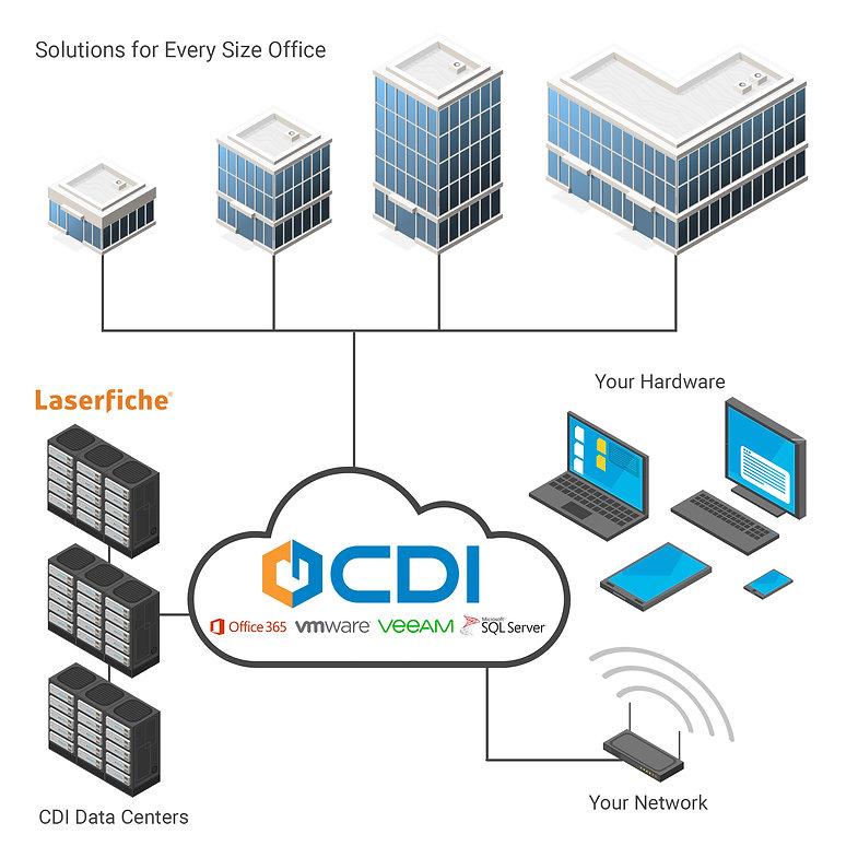 CDI Cloud Hosting Diagram