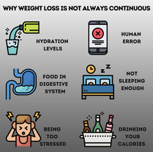 Why Weight Loss is Not Always Continuous.