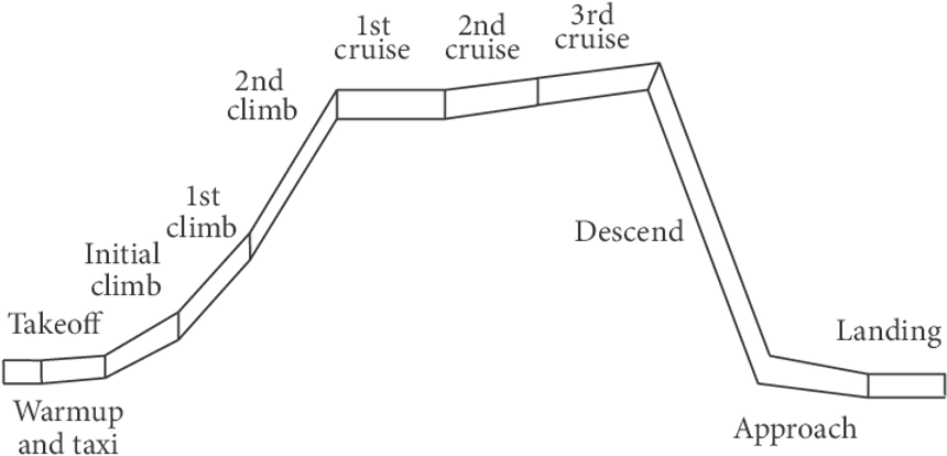 Aircraft-design-mission-profile.png