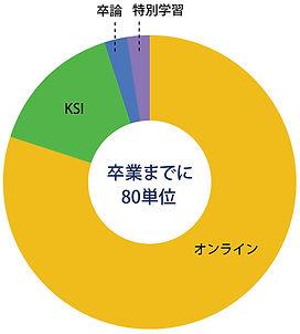 JHSPH_2020_卒業までに80単位_図表【改訂2】.jpg