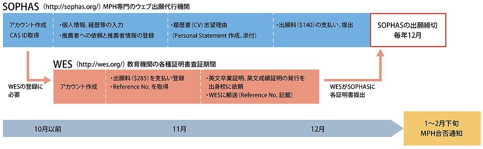 JHSPH_2021_出願手続き概要_図表.jpg