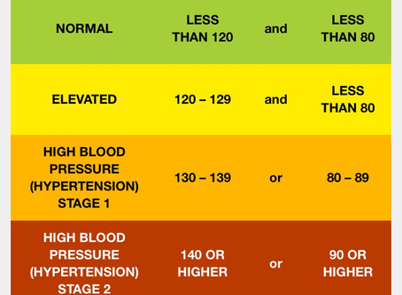 Why is your Blood Pressure Important?