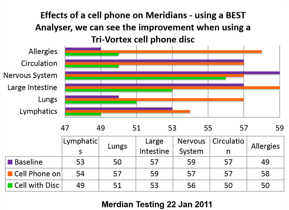Does your Cell Phone Harm You