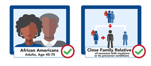 Icons representing African Americans and Close Family Relatives