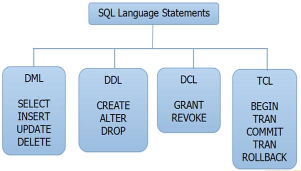 Sql Programming Help,Asp assignment help